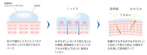 美白化粧品米肌のエモリエントカプセル